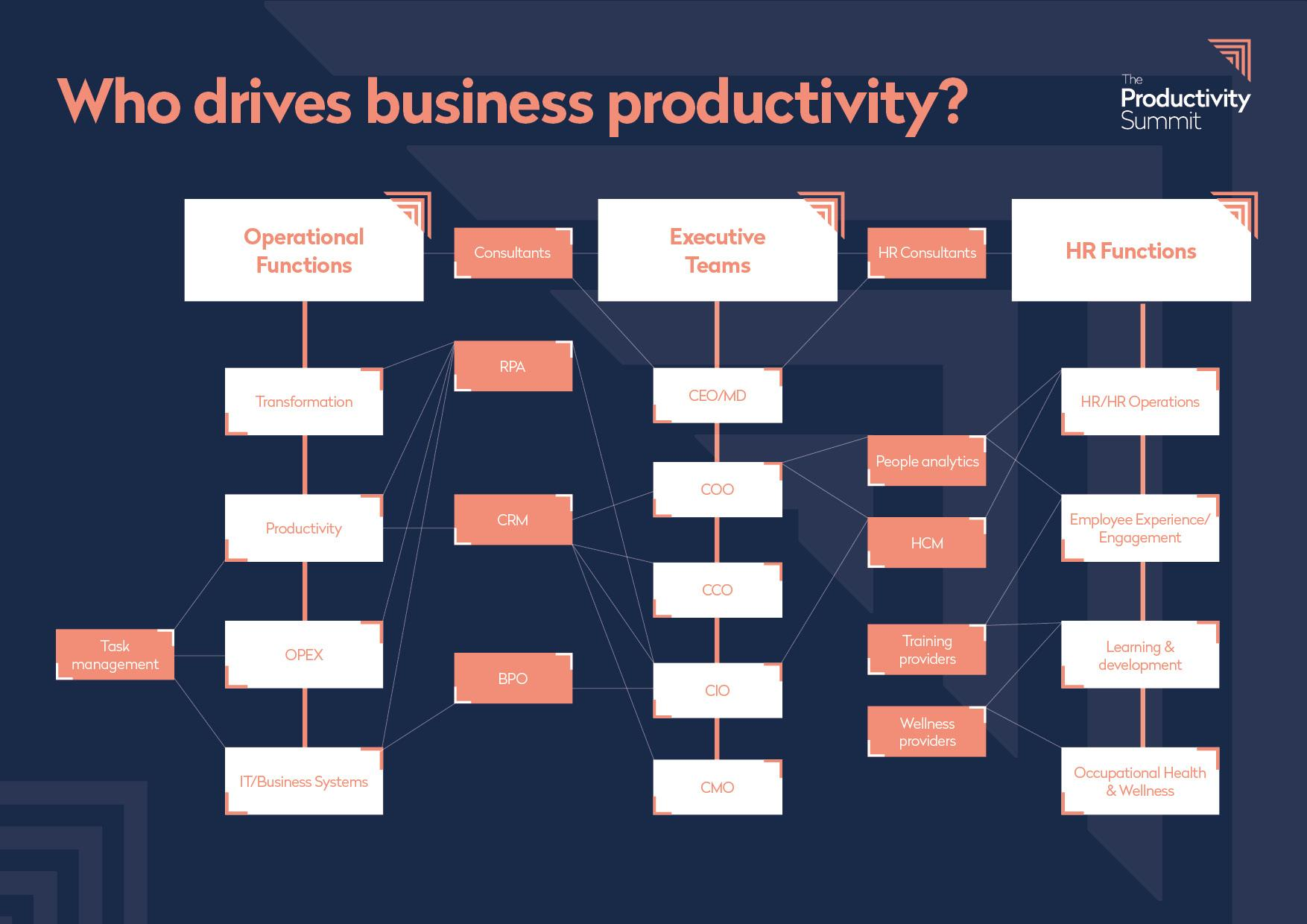 Productivity Summit Who will be there